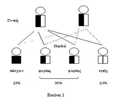 prin-egkymosini-proetoimasia-paidi-klironomikotita-1
