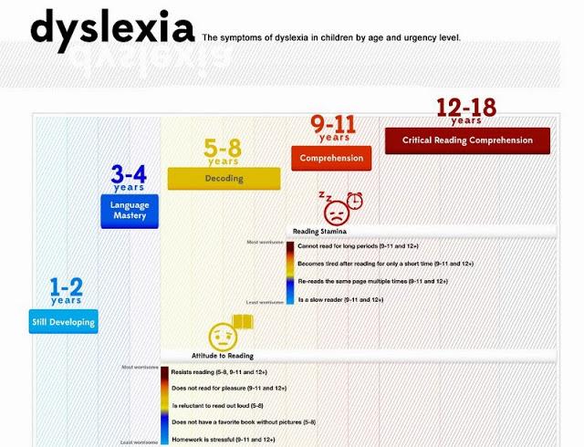 Symptoms-of-Dyslexia-Infographic-951